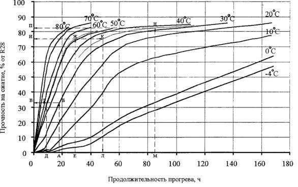 Бетоны график фибра для бетона купить розница